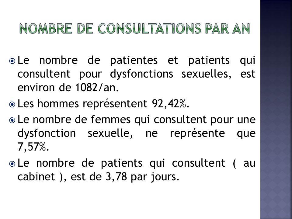 Nombre de consultations par an