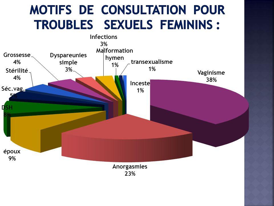 MOTIFS DE CONSULTATION POUR TROUBLES SEXUELS FEMININS :