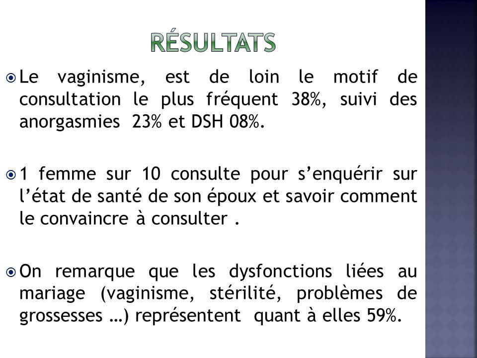 résultats Le vaginisme, est de loin le motif de consultation le plus fréquent 38%, suivi des anorgasmies 23% et DSH 08%.