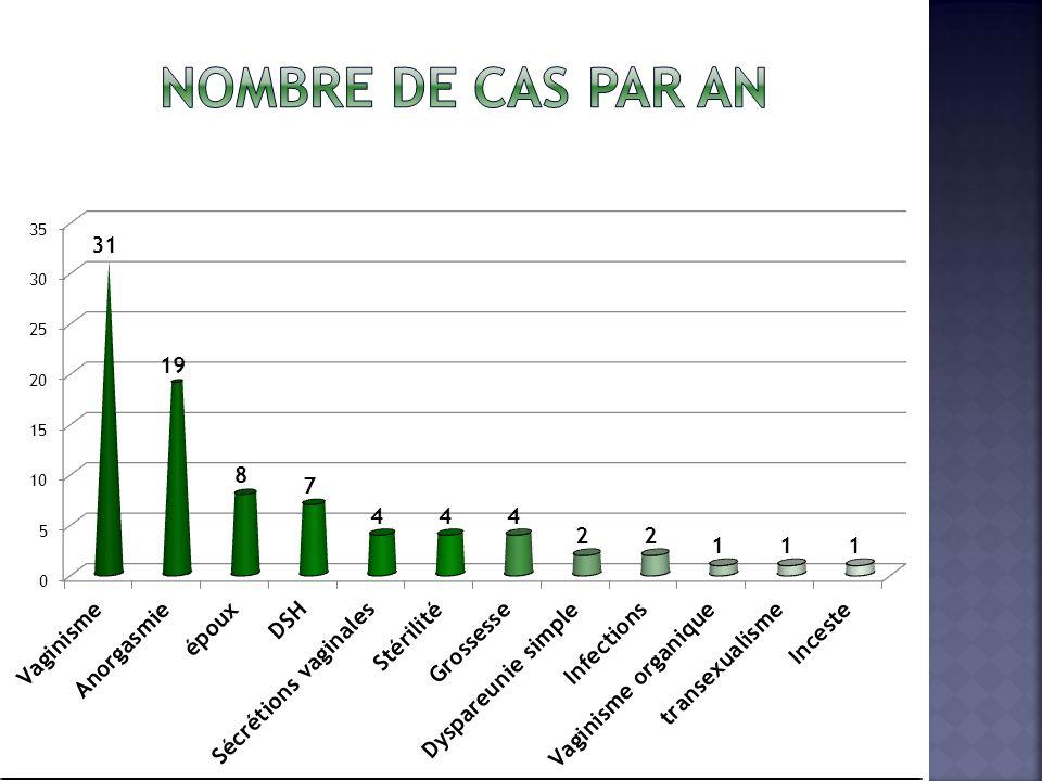 Nombre de cas par an
