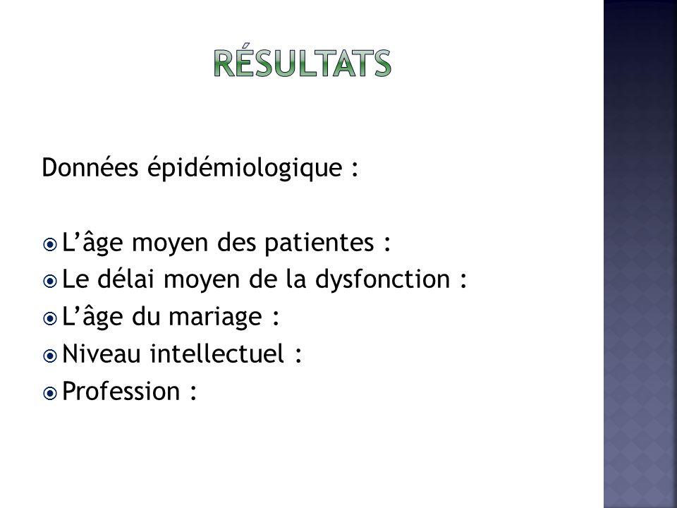 Résultats Données épidémiologique : L'âge moyen des patientes :