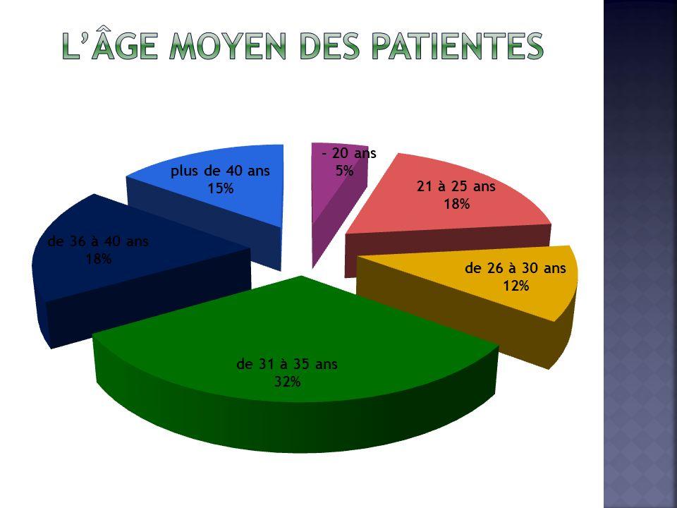 L'âge moyen des patientes