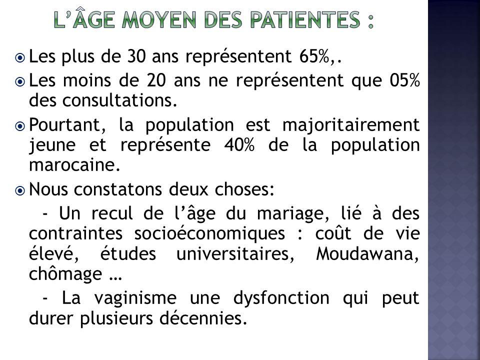 L'âge moyen des patientes :