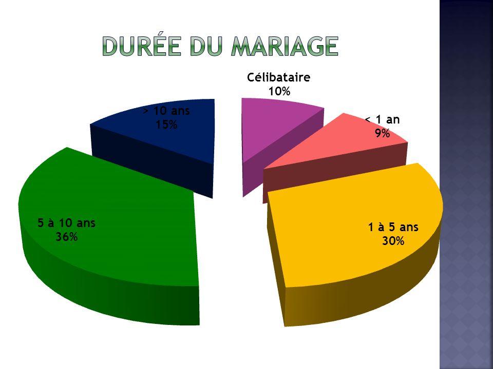 Durée du mariage