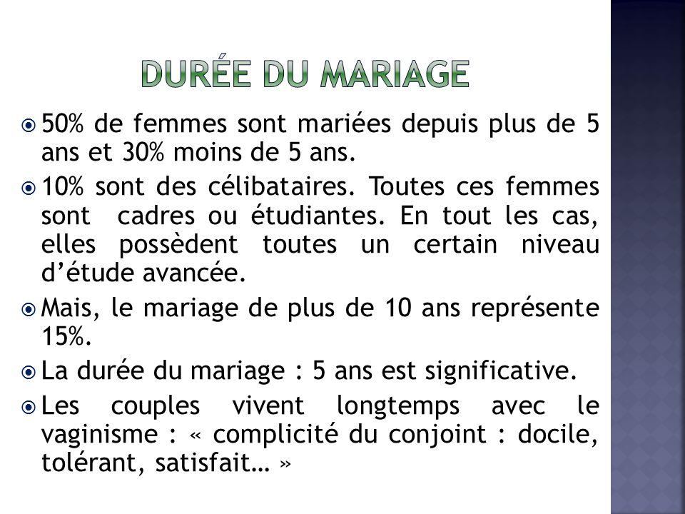 Durée du mariage 50% de femmes sont mariées depuis plus de 5 ans et 30% moins de 5 ans.