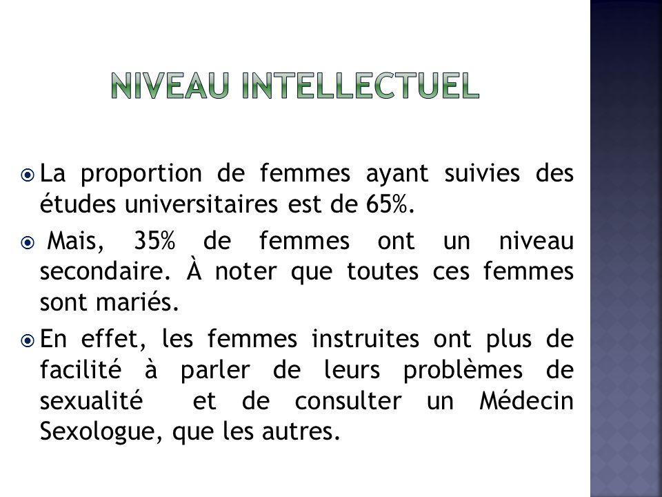 Niveau intellectuel La proportion de femmes ayant suivies des études universitaires est de 65%.