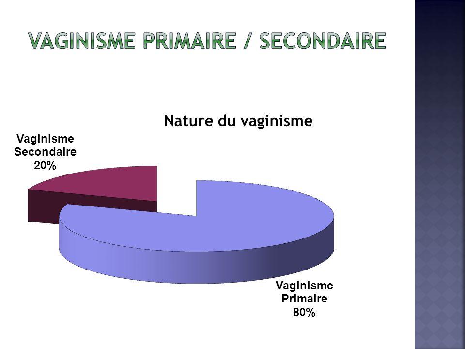 vaginisme primaire / secondaire
