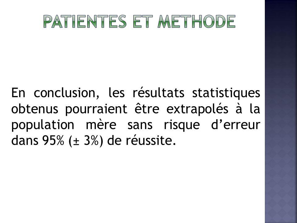 patientes ET METHODE