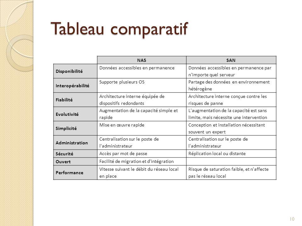 Tableau comparatif NAS SAN Disponibilité