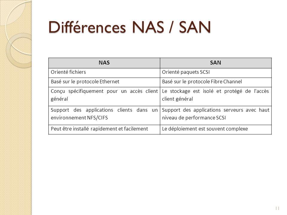 Différences NAS / SAN NAS SAN Orienté fichiers Orienté paquets SCSI