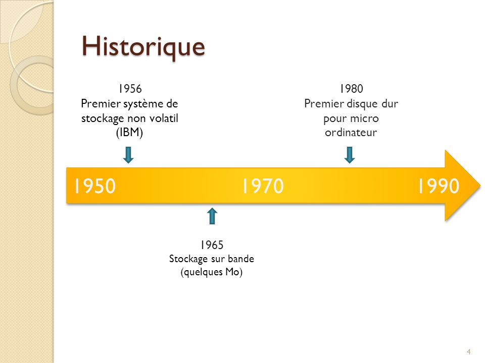 Historique 1950 1970 1990 1956 Premier système de stockage non volatil