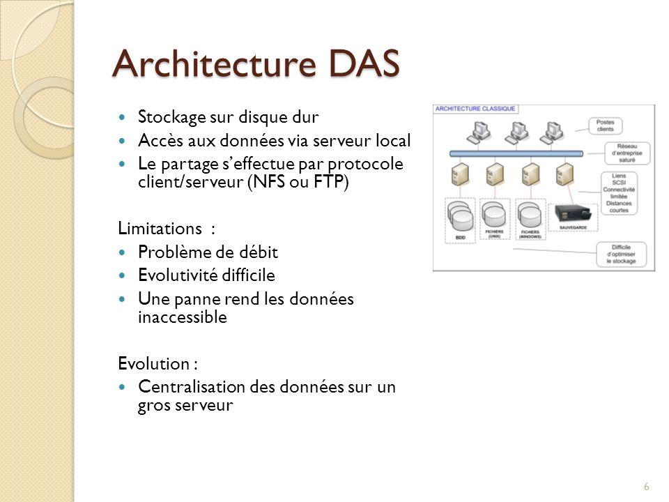 Architecture DAS Stockage sur disque dur