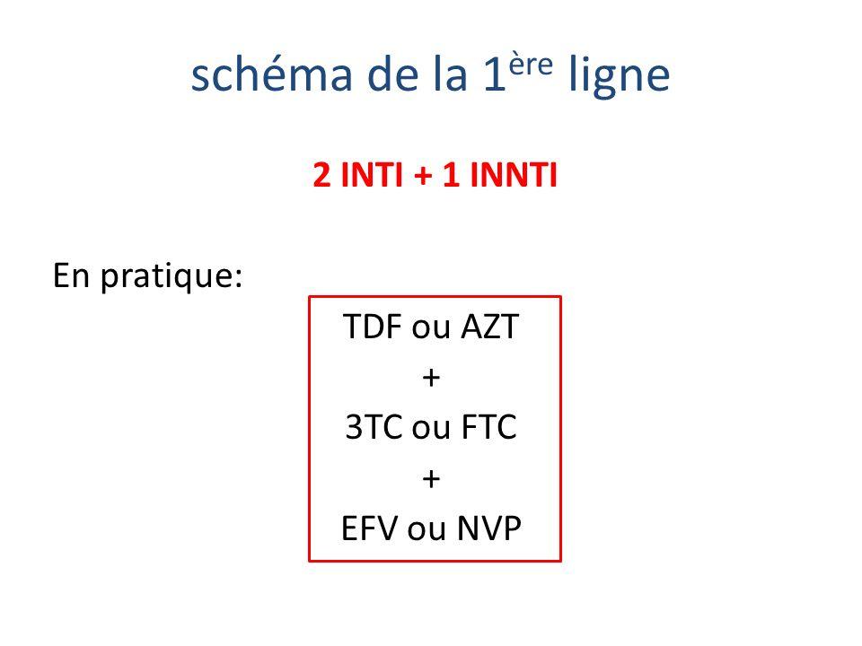 2 INTI + 1 INNTI En pratique: TDF ou AZT + 3TC ou FTC EFV ou NVP