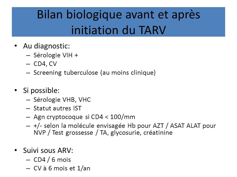 Bilan biologique avant et après initiation du TARV