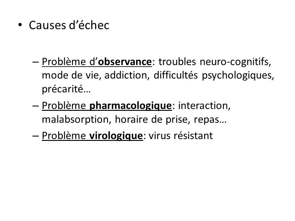 Causes d'échec Problème d'observance: troubles neuro-cognitifs, mode de vie, addiction, difficultés psychologiques, précarité…