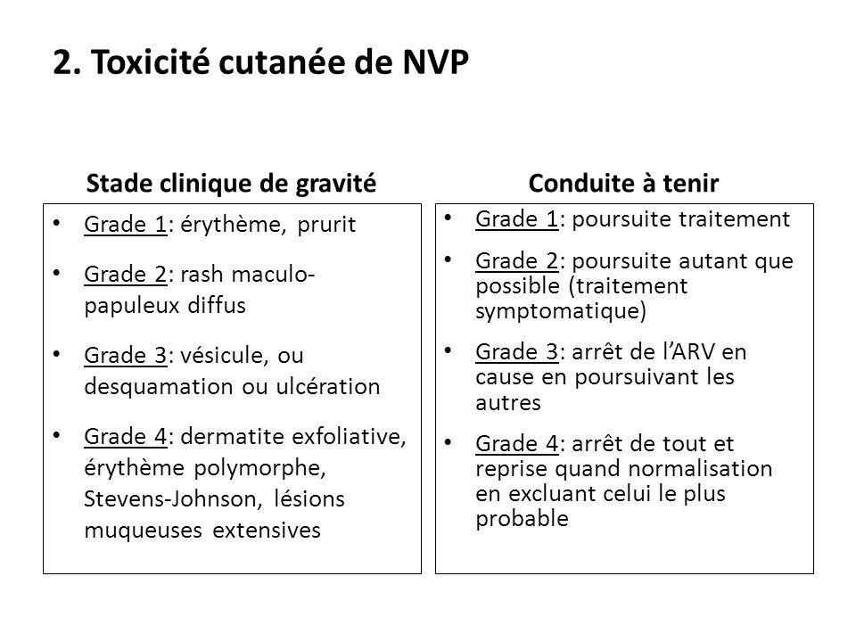 2. Toxicité cutanée de NVP
