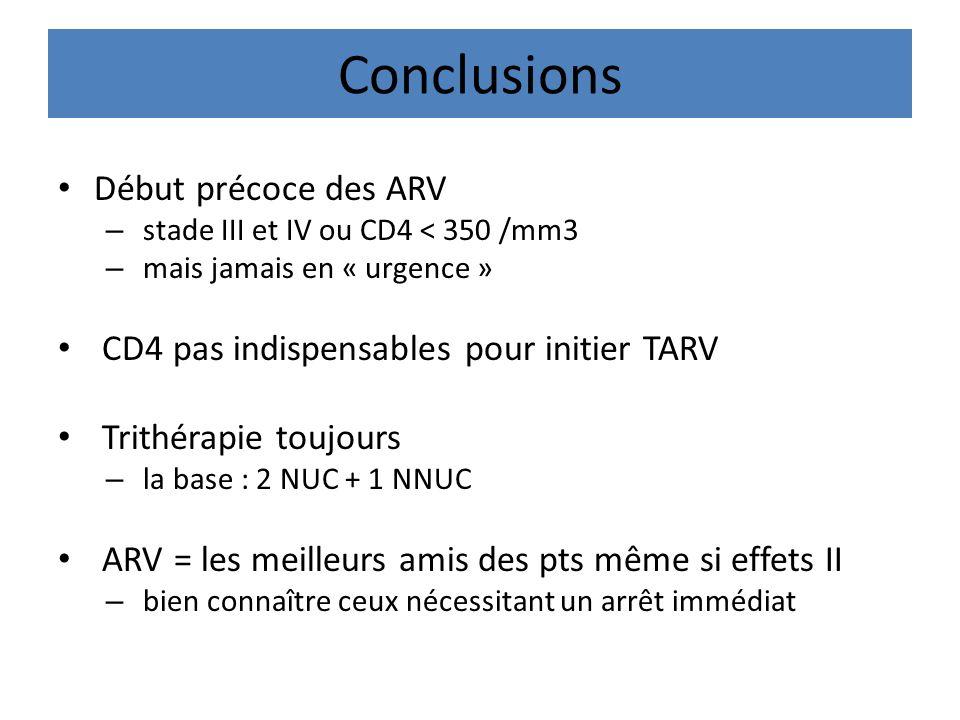 Conclusions Début précoce des ARV
