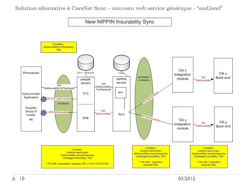 Solution alternative à CareNet Sync – nouveau web service générique - end2end