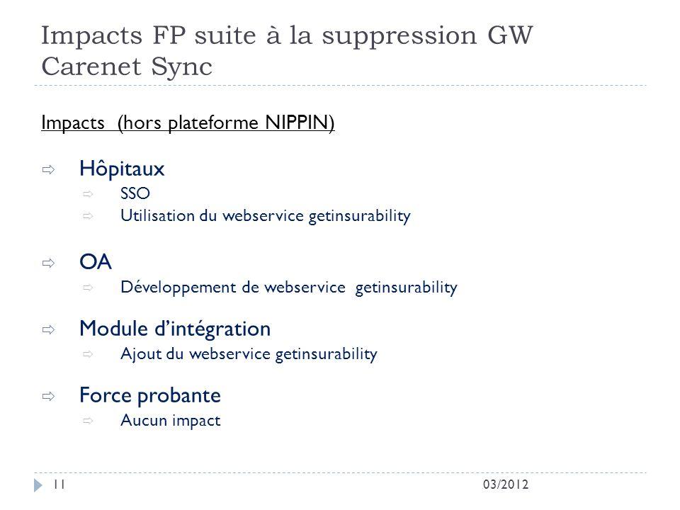 Impacts FP suite à la suppression GW Carenet Sync