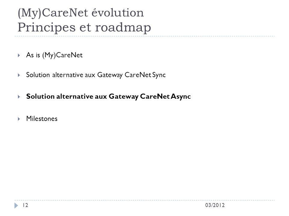 (My)CareNet évolution Principes et roadmap