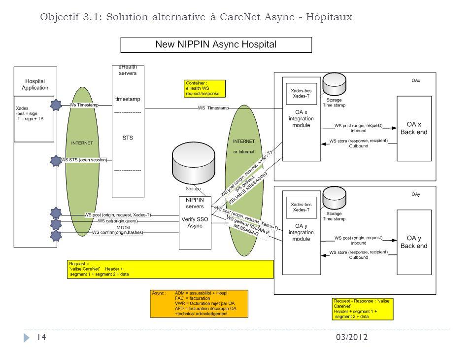 Objectif 3.1: Solution alternative à CareNet Async - Hôpitaux
