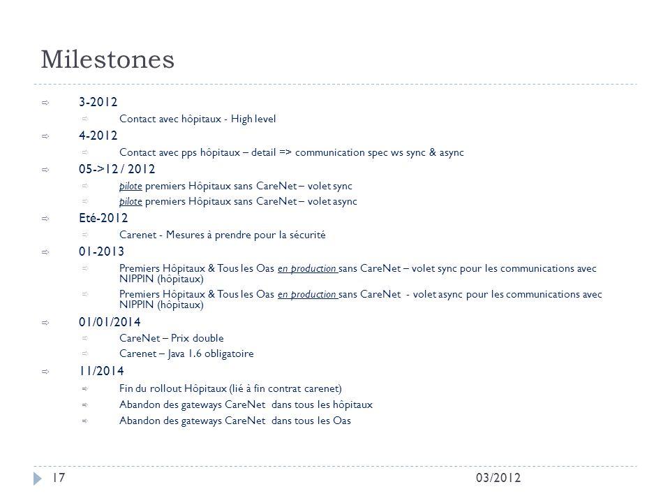 Milestones 3-2012 4-2012 05->12 / 2012 Eté-2012 01-2013 01/01/2014
