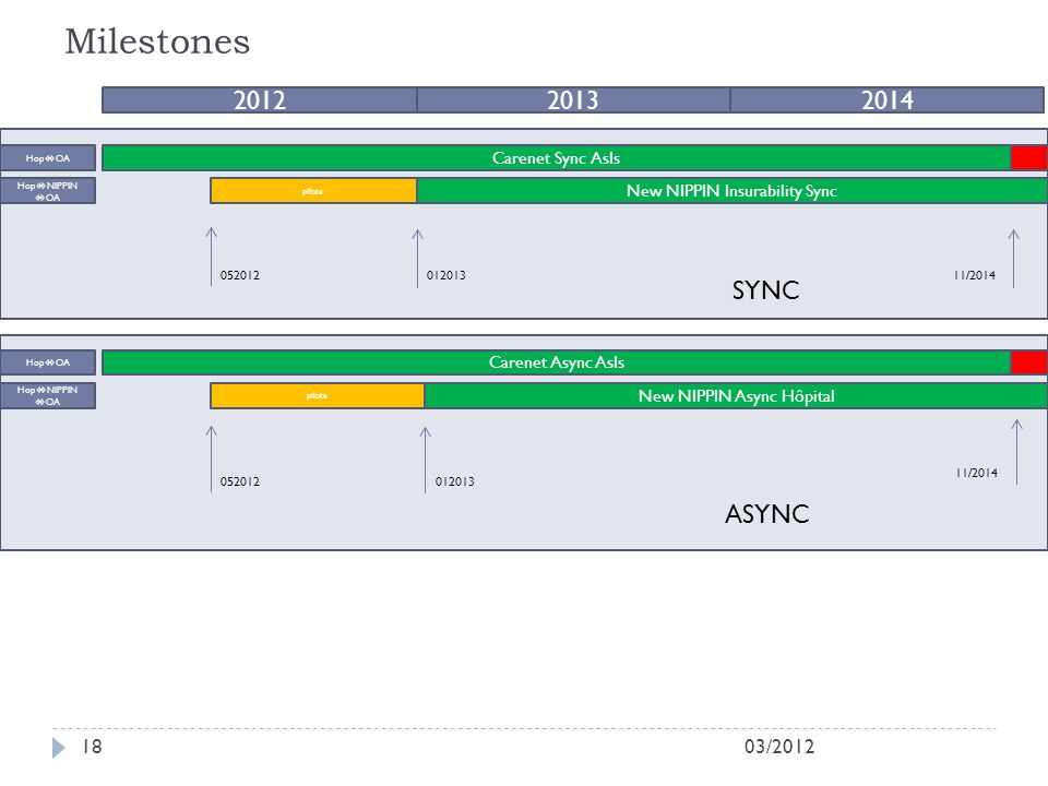 Milestones 2012 2013 2014 SYNC ASYNC 03/2012 Carenet Sync AsIs