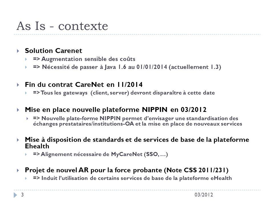 As Is - contexte Solution Carenet Fin du contrat CareNet en 11/2014