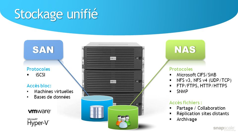 Stockage unifié SAN NAS Protocoles Microsoft CIFS/SMB