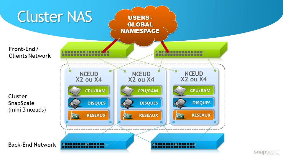 USERS - GLOBAL NAMESPACE