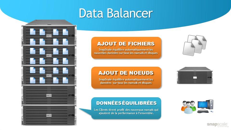 Data Balancer AJOUT DE FICHIERS AJOUT DE NOEUDS DONNÉES ÉQUILIBRÉES