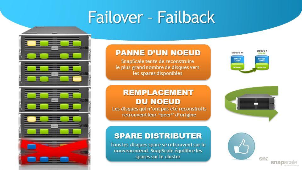 Failover – Failback PANNE D'UN NOEUD REMPLACEMENT DU NOEUD