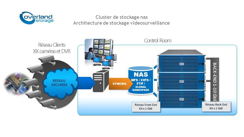 Cluster de stockage nas Architecture de stockage videosurveillance