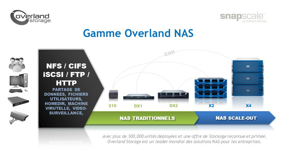 Gamme Overland NAS NFS / CIFS iSCSI / FTP / HTTP EDR NAS TRADITIONNELS