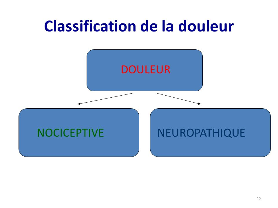 Classification de la douleur