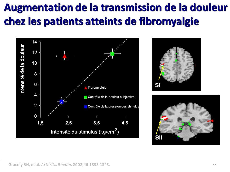 Augmentation de la transmission de la douleur chez les patients atteints de fibromyalgie