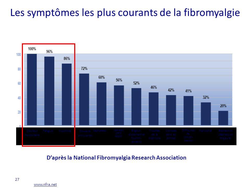 Les symptômes les plus courants de la fibromyalgie