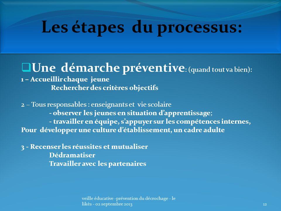 Les étapes du processus: