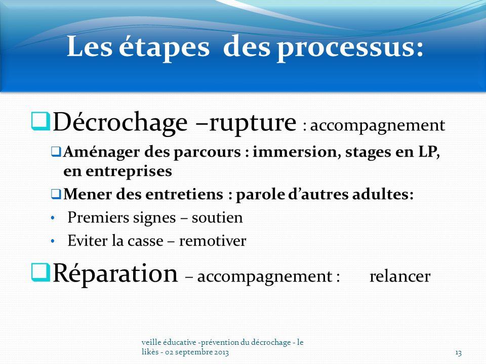 Les étapes des processus: