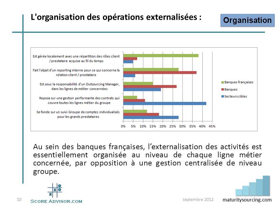 L organisation des opérations externalisées :