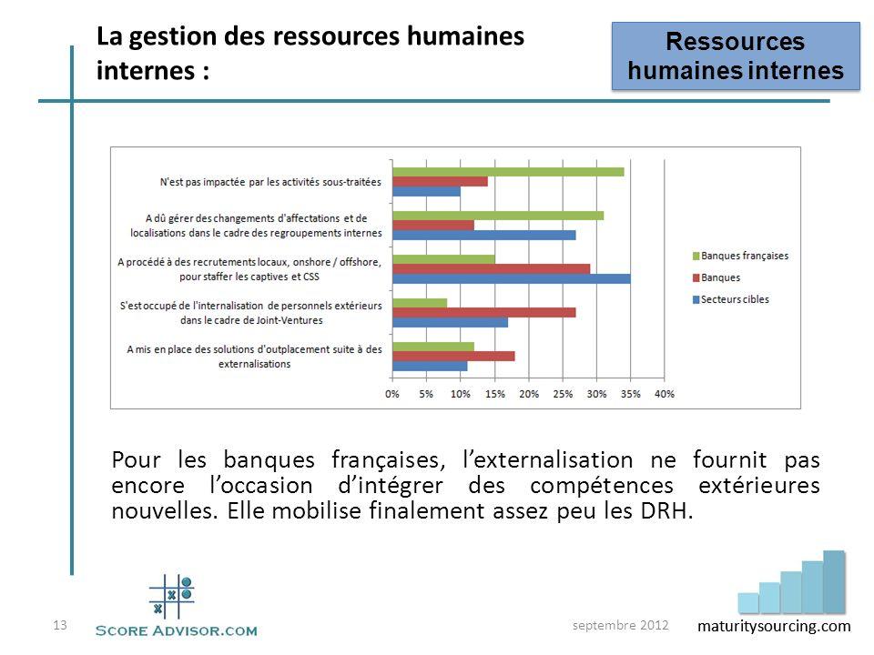 La gestion des ressources humaines internes :