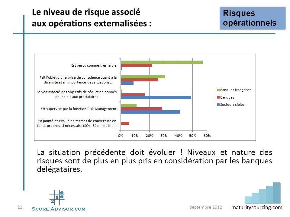 Le niveau de risque associé aux opérations externalisées :