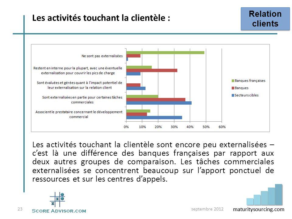 Les activités touchant la clientèle :