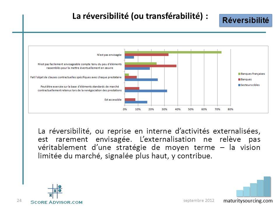 La réversibilité (ou transférabilité) :