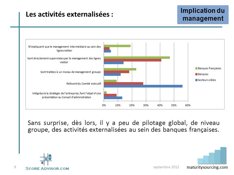 Les activités externalisées :