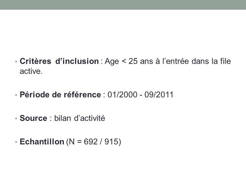 Critères d'inclusion : Age < 25 ans à l'entrée dans la file active.
