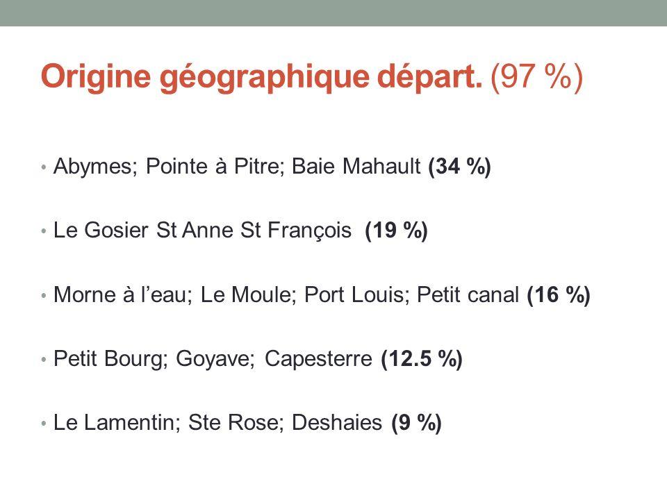 Origine géographique départ. (97 %)