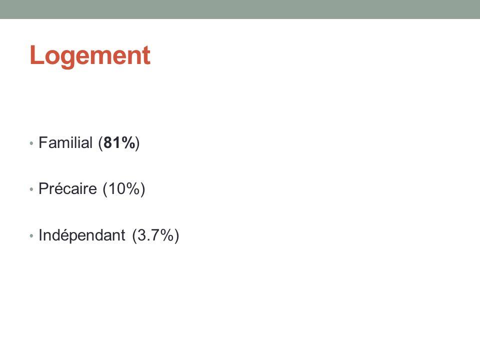 Logement Familial (81%) Précaire (10%) Indépendant (3.7%)