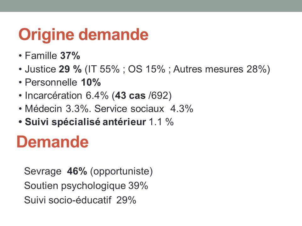 Origine demande • Famille 37%