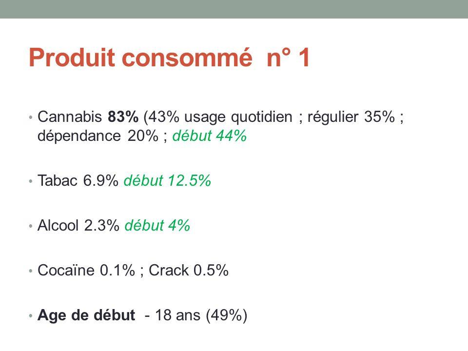 Produit consommé n° 1 Cannabis 83% (43% usage quotidien ; régulier 35% ; dépendance 20% ; début 44%
